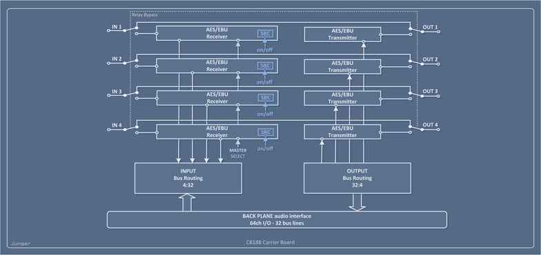 C8188 AES/EBU (D-SUB25) Processing Block Diagram