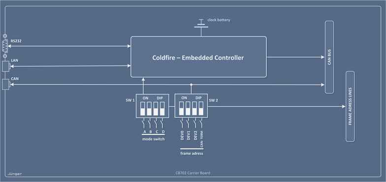 C8702 – Frame Controller Processing Block Diagram