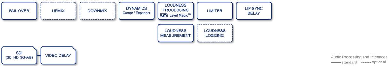 High Density System - Compact 256 - High Density Line