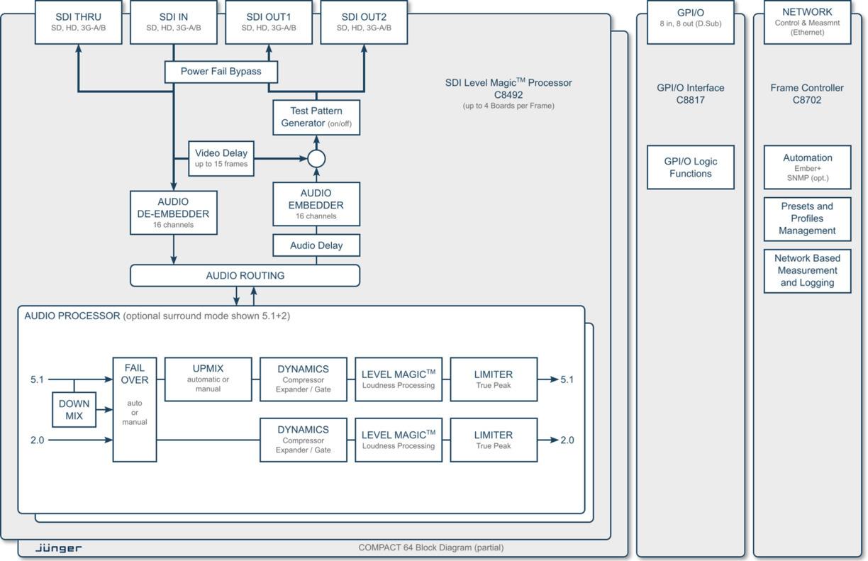 High Density System - Compact 64 - High Density Line