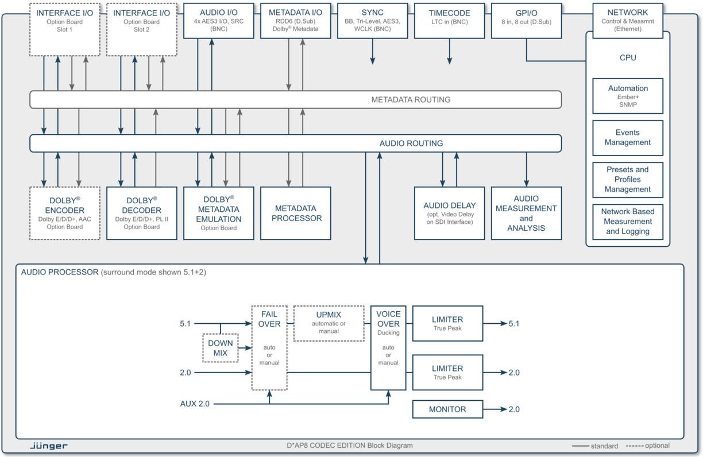 8 Channel Surround Codec Processor Edition Dap8 Block Diagram Delay Processing