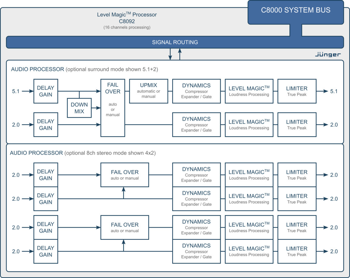 Level Magic Processor 51 Upmix Modular Line Jnger Audio Mpeg 1 Block Diagram C8092 Processing