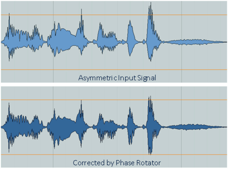 Phase Rotator: Asymmetric vs. Corrected Signal