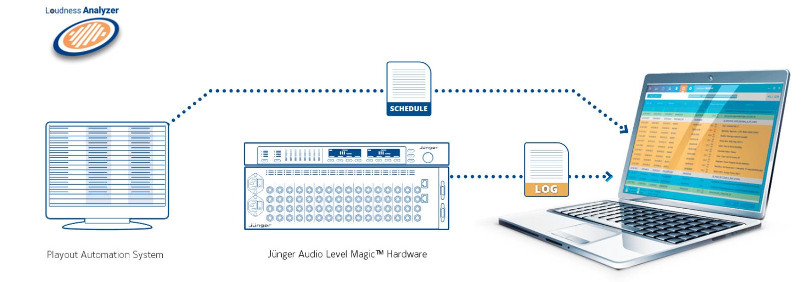 Measurement and Logging Software Tools - Jünger Audio